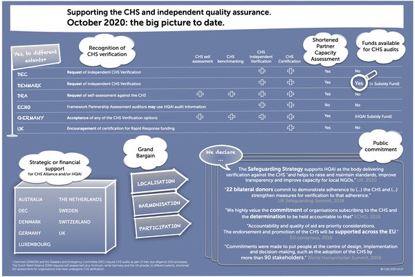 supporting the CHS and HQAI - status to date